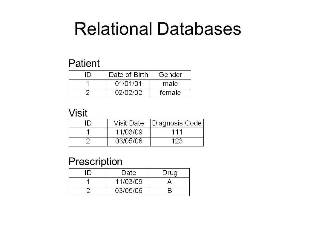 Relational Databases Patient Visit Prescription