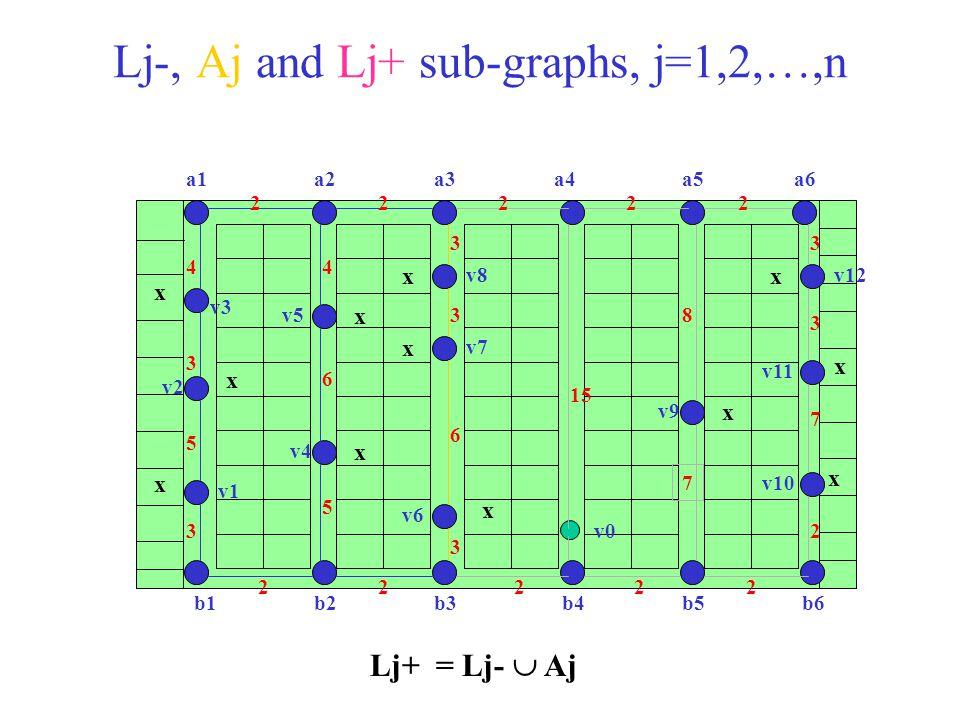 Lj-, Aj and Lj+ sub-graphs, j=1,2,…,n x x x x x x x x x x x x b1b2b3b4b5b6 a1a2a3a4a5a6 v0 v1 v2 v3 v4 v5 v6 v7 v8 v9 v10 v11 v12 22222 2 7 3 3 22222