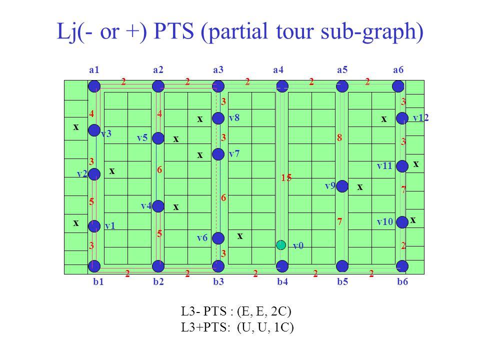 Lj(- or +) PTS (partial tour sub-graph) L3- PTS : (E, E, 2C) L3+PTS: (U, U, 1C)