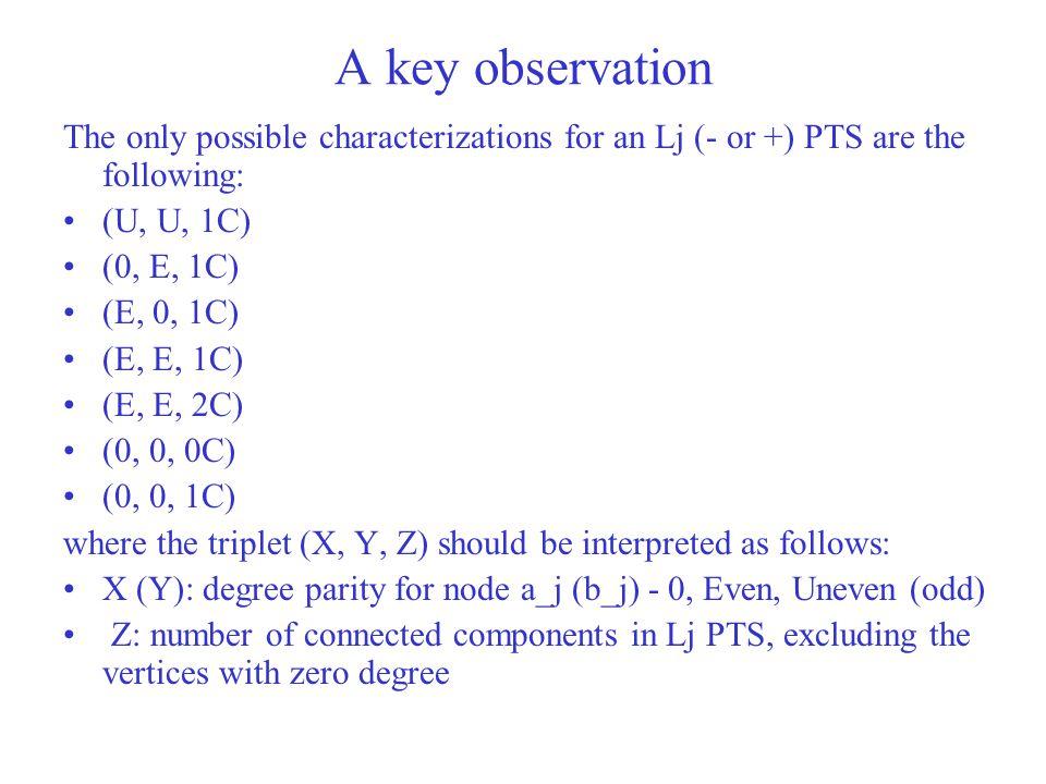 A key observation The only possible characterizations for an Lj (- or +) PTS are the following: (U, U, 1C) (0, E, 1C) (E, 0, 1C) (E, E, 1C) (E, E, 2C)