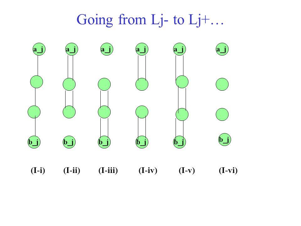 Going from Lj- to Lj+… a_j b_j (I-i)(I-ii)(I-iii)(I-iv)(I-v)(I-vi)