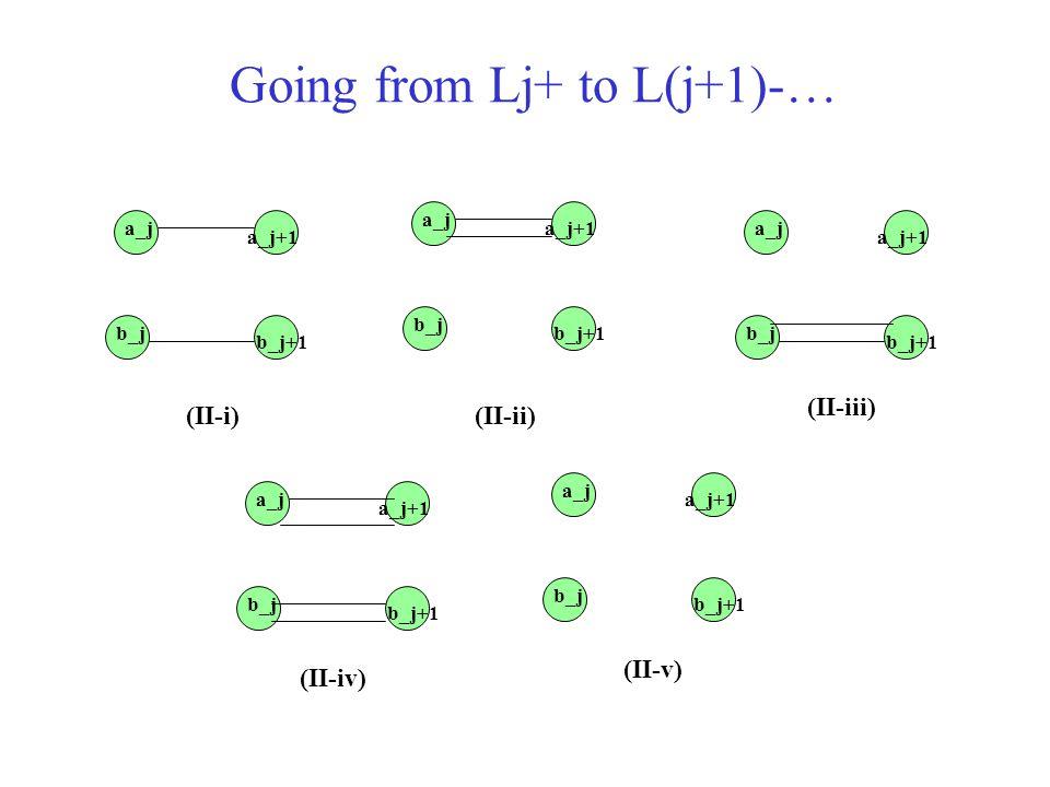 Going from Lj+ to L(j+1)-… a_j+1 a_j b_j b_j+1 a_j+1 a_j b_j b_j+1 a_j+1 a_j b_j b_j+1 a_j+1 a_j b_j b_j+1 a_j+1 a_j b_j b_j+1 (II-i)(II-ii) (II-iii)