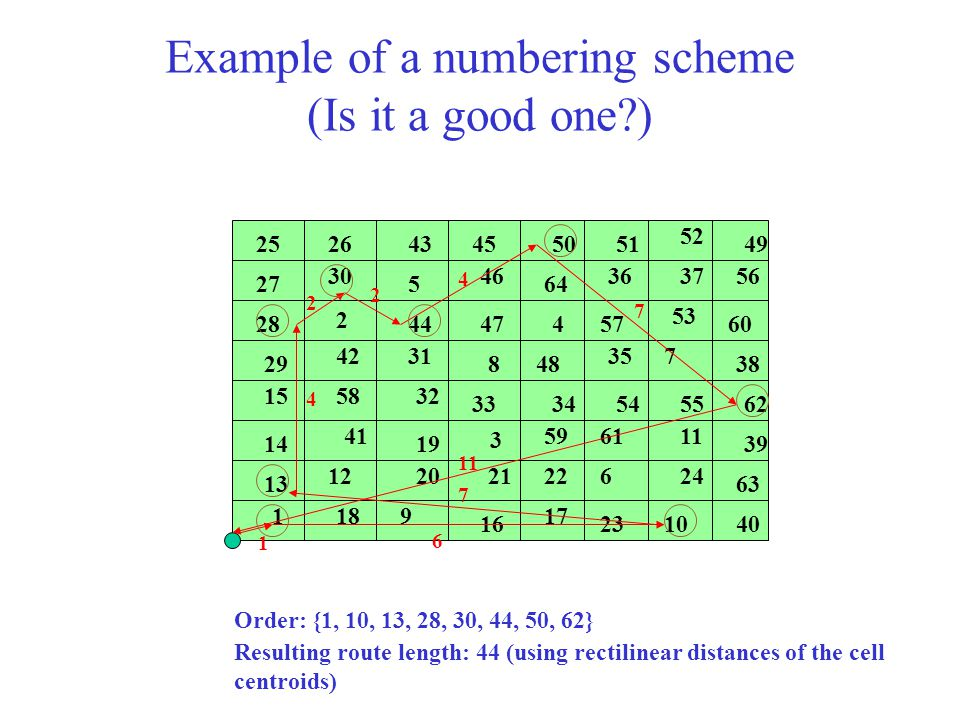 Example of a numbering scheme (Is it a good one?) Order: {1, 10, 13, 28, 30, 44, 50, 62} 1 2 3 4 5 6 7 8 9 10 11 12 13 14 15 16 1718 19 202122 23 24 2