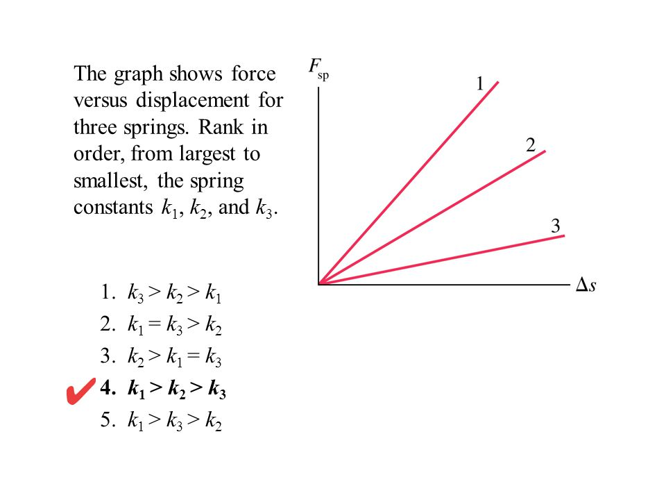 The graph shows force versus displacement for three springs.