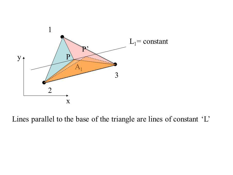 x y 2 3 P A1A1 1 L 1 = constant P Lines parallel to the base of the triangle are lines of constant L