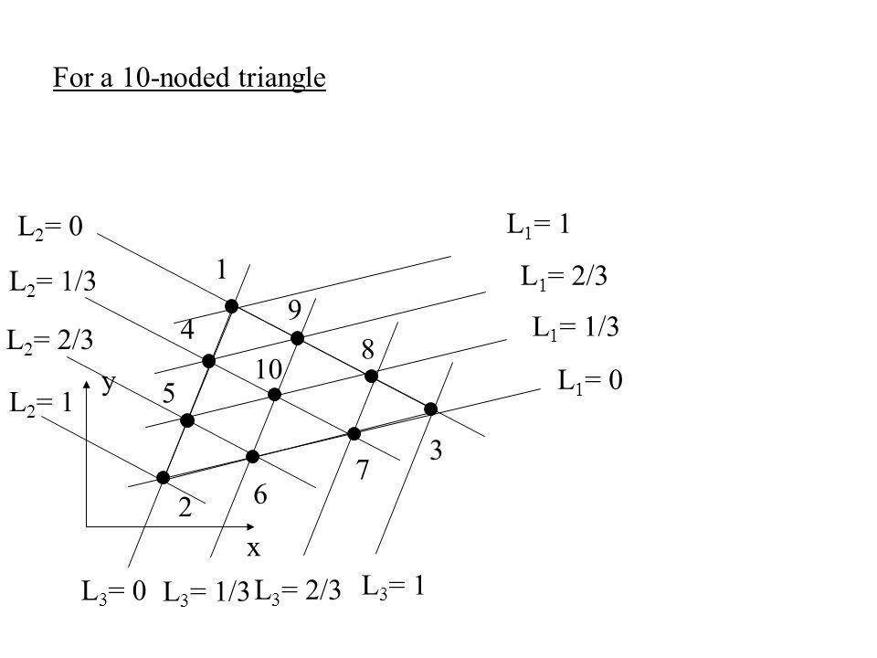 x y 2 3 1 L 1 = 0 L 1 = 1 L 2 = 0 L 2 = 1 L 3 = 0 L 3 = 1 For a 10-noded triangle L 1 = 2/3 L 2 = 2/3 L 3 = 1/3 L 3 = 2/3 L 2 = 1/3 L 1 = 1/3 5 4 6 7