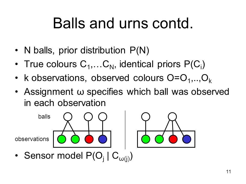 11 Balls and urns contd. N balls, prior distribution P(N) True colours C 1,…C N, identical priors P(C i ) k observations, observed colours O=O 1,..,O