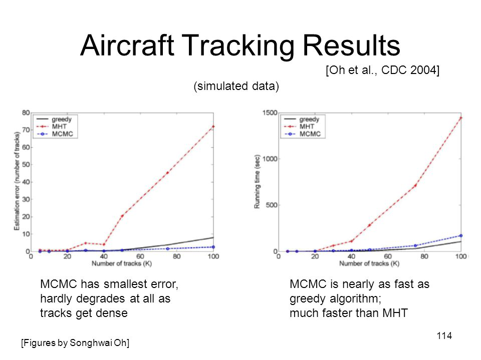 114 Aircraft Tracking Results [Oh et al., CDC 2004] (simulated data) [Figures by Songhwai Oh] MCMC has smallest error, hardly degrades at all as track