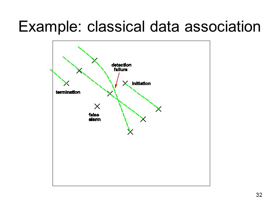 32 Example: classical data association