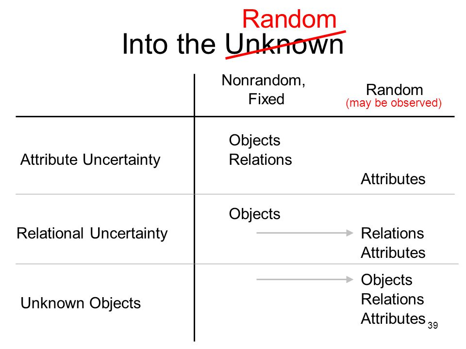 39 Into the Unknown Attribute Uncertainty Relational Uncertainty Unknown Objects Nonrandom, Fixed Random Attributes Objects Random (may be observed) R