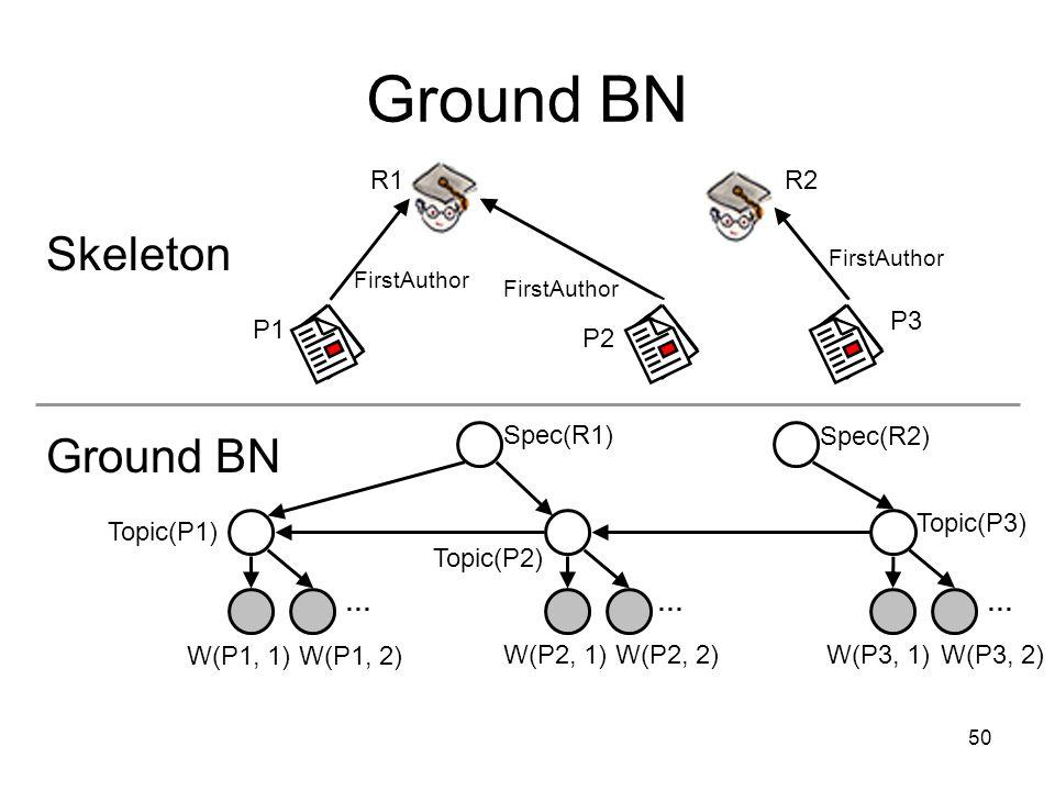 50 Ground BN FirstAuthor R1R2 P1 P2 P3 ……… Spec(R1) Spec(R2) Topic(P3) Topic(P2) W(P3, 1)W(P3, 2)W(P2, 1)W(P2, 2) W(P1, 1)W(P1, 2) Skeleton Topic(P1) Ground BN FirstAuthor