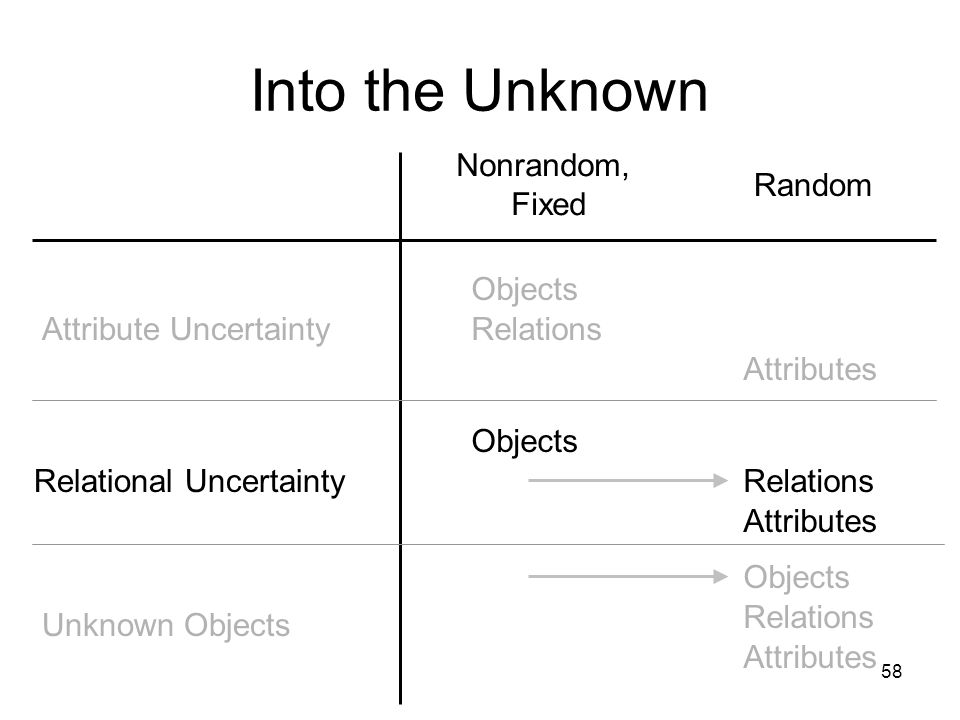 58 Into the Unknown Attribute Uncertainty Relational Uncertainty Unknown Objects Nonrandom, Fixed Random Attributes Objects Relations Objects Attribut