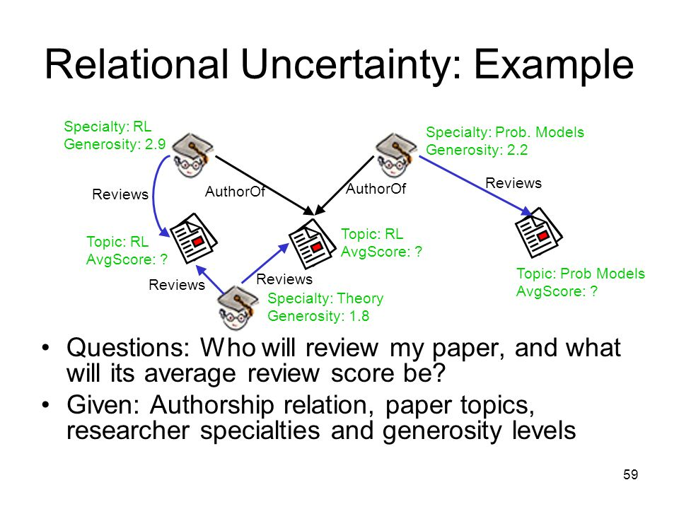 59 Relational Uncertainty: Example Questions: Who will review my paper, and what will its average review score be? Given: Authorship relation, paper t
