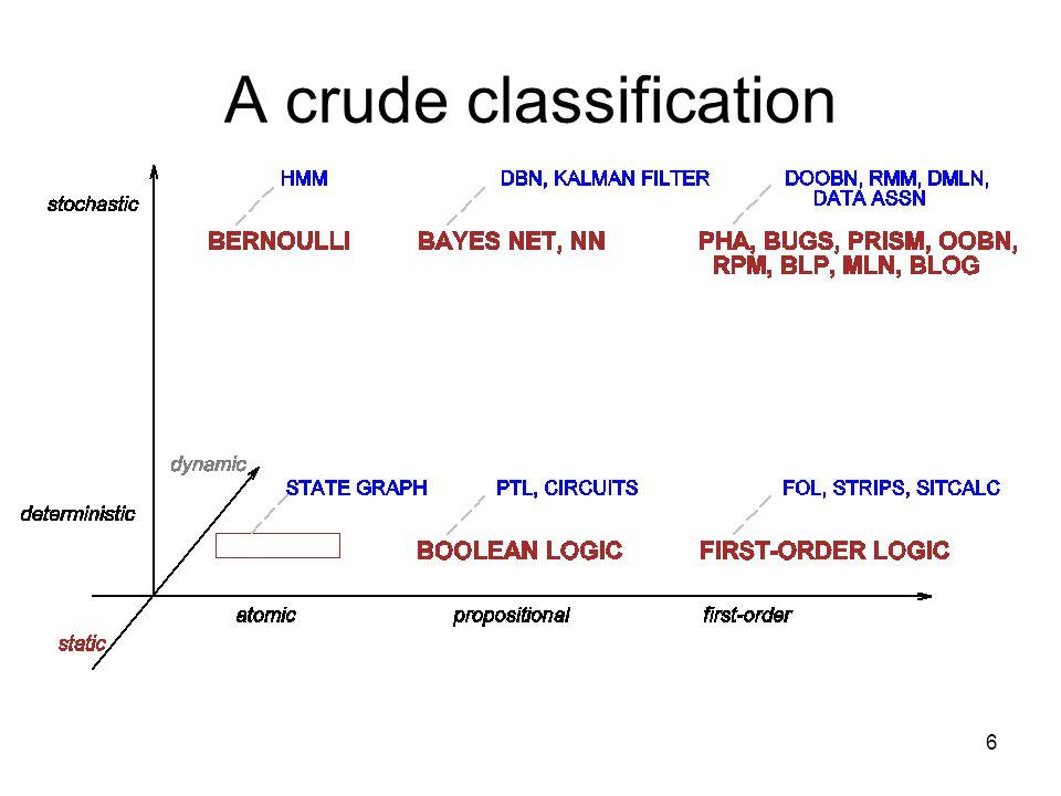 6 A crude classification