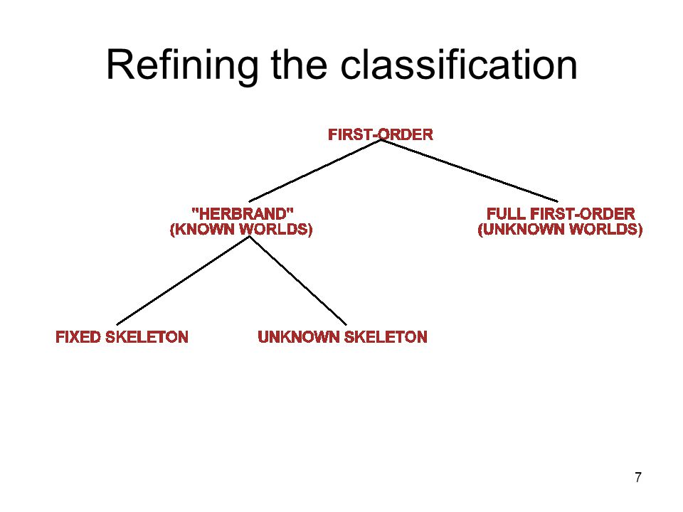 7 Refining the classification