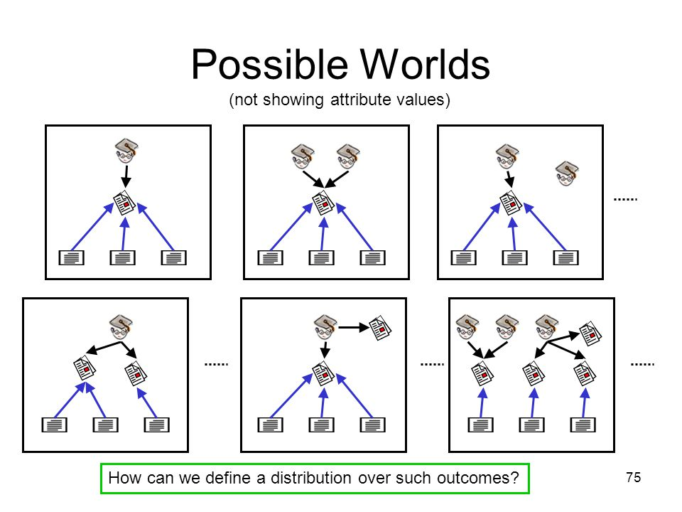 75 Possible Worlds How can we define a distribution over such outcomes? (not showing attribute values)