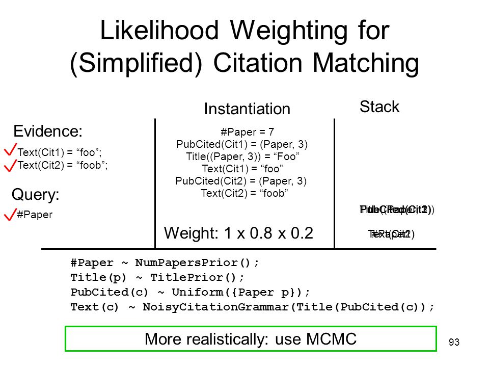 93 Likelihood Weighting for (Simplified) Citation Matching #Paper ~ NumPapersPrior(); Title(p) ~ TitlePrior(); PubCited(c) ~ Uniform({Paper p}); Text(