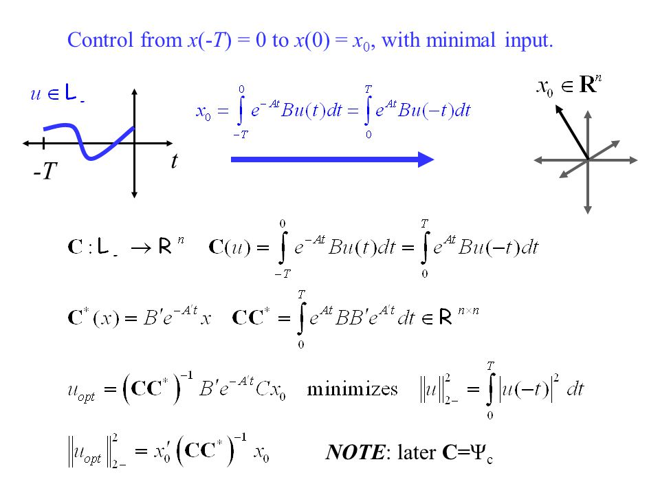 For Linear Time Invariant Causal Systems: Schematic form of the above equation Zero above diagonal Equal along the diagonals y =u T i = Toeplitz opera