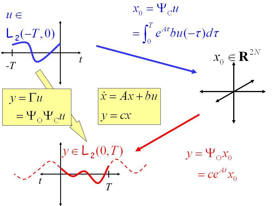 t -T t T Hankel operators and singular values