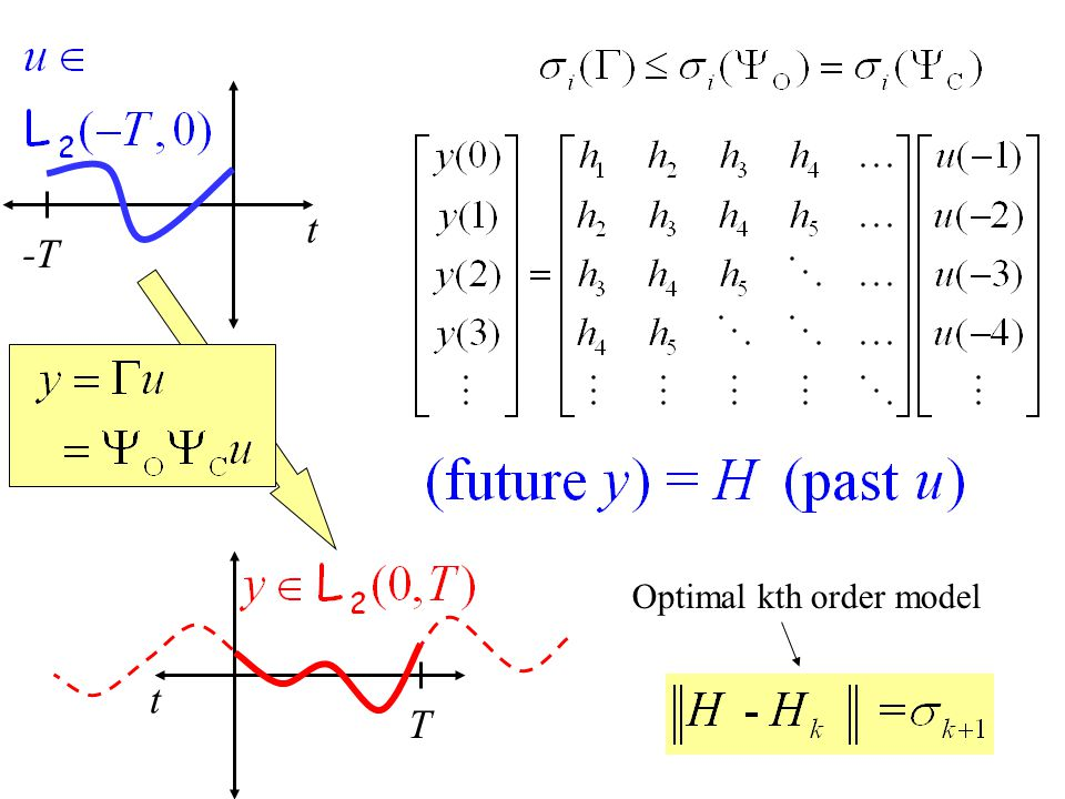Intuition: H is a high-gain, low-rank operator (matrix). t -T t T