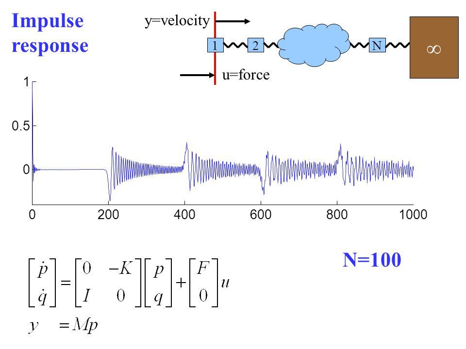 21N u=force y=velocity Mass=1 Spring K=1 Homogeneous N masses, N+1 springs (Work by Caltech group)