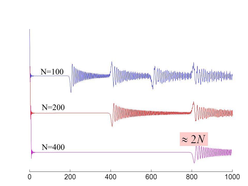 02004006008001000 0 0.5 1 Impulse response N=100 21N u=force y=velocity
