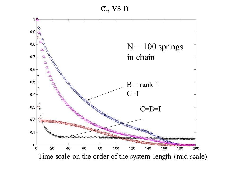 Oddities: σ n vs n N = 20 springs in chain Approximate over reasonably short time scale C=B=I B=rank 1 C=I B=rank 1 C=rank 1