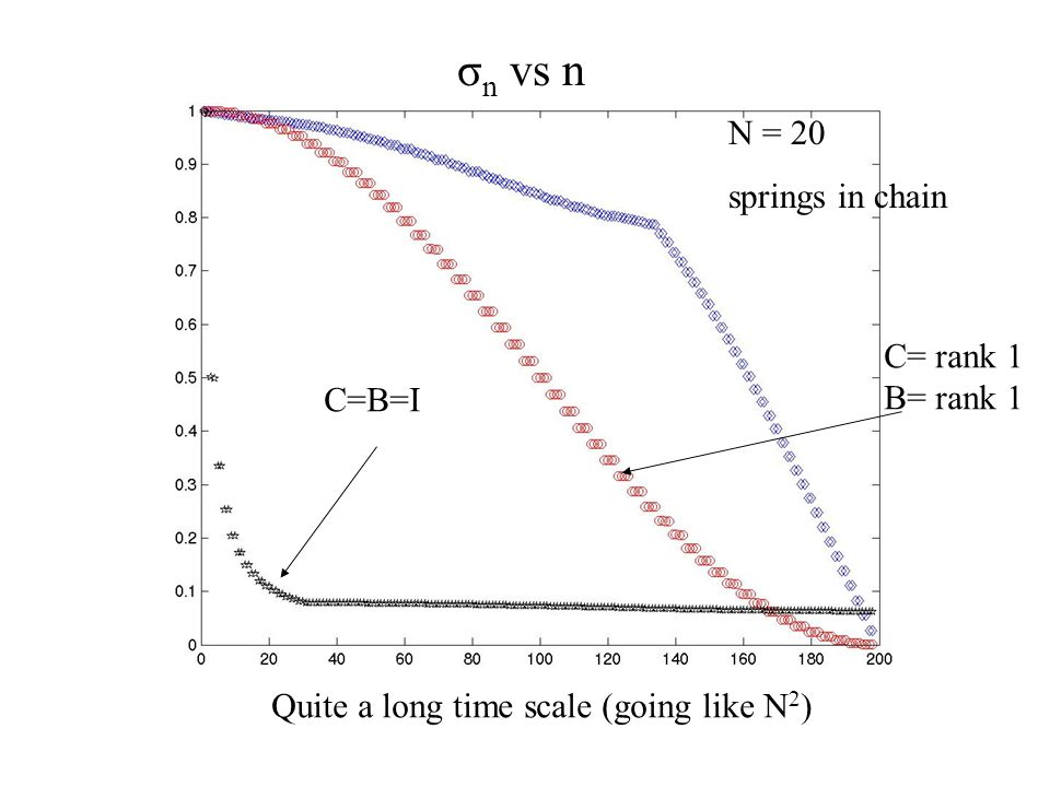 σ n vs n N = 100 springs in chain Time scale on the order of the system length (mid scale) C=B=I B = rank 1 C=I