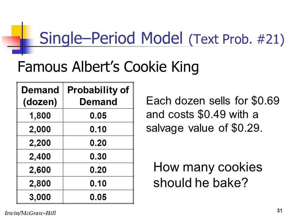 Irwin/McGraw-Hill 31 Single–Period Model (Text Prob. #21) Famous Alberts Cookie King Demand (dozen) Probability of Demand 1,8000.05 2,0000.10 2,2000.2