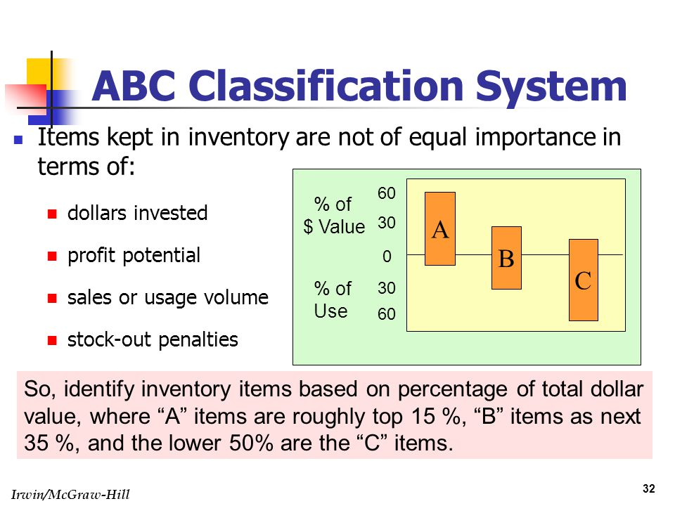 Irwin/McGraw-Hill 32 ABC Classification System Items kept in inventory are not of equal importance in terms of: dollars invested profit potential sale