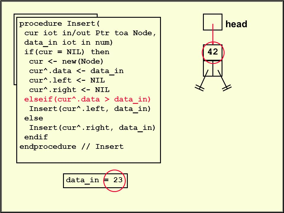 head 42. Insert(head, 23) Insert(head, 35) Insert(head, 47). procedure Insert( cur iot in/out Ptr toa Node, data_in iot in num) if(cur = NIL) then cur