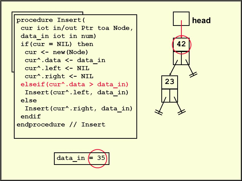 head 42. Insert(head, 23) Insert(head, 35) Insert(head, 47). 23 procedure Insert( cur iot in/out Ptr toa Node, data_in iot in num) if(cur = NIL) then