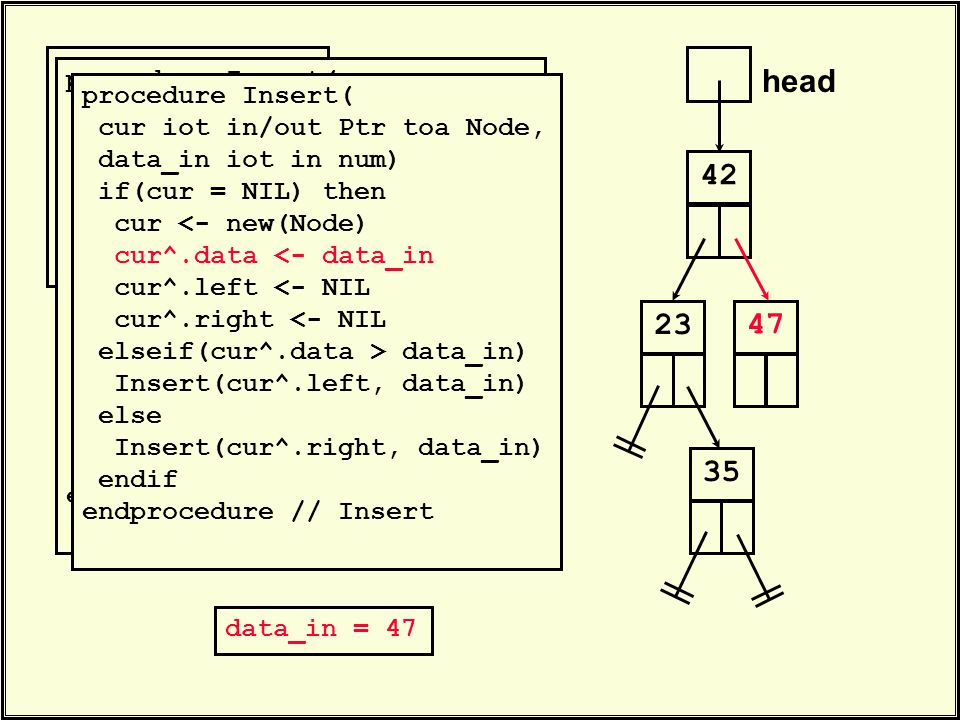 head 42. Insert(head, 23) Insert(head, 35) Insert(head, 47). 23 data_in = 47 35 procedure Insert( cur iot in/out Ptr toa Node, data_in iot in num) if(