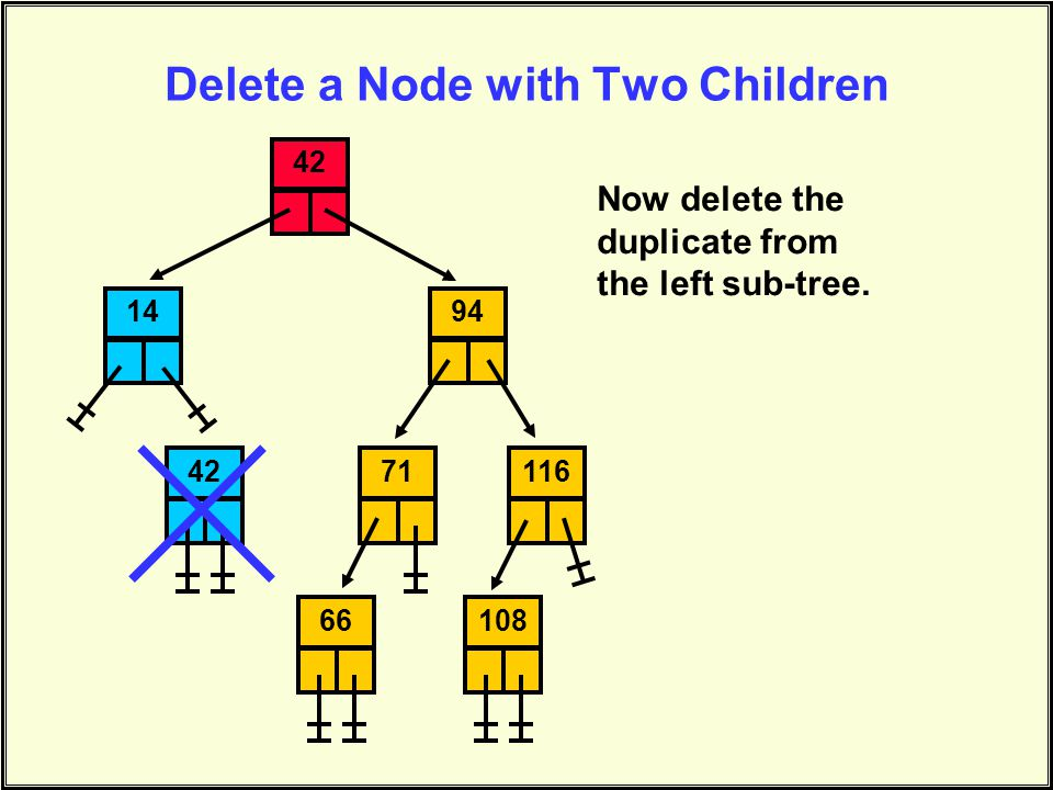 Delete a Node with Two Children 144294711161086642 Now delete the duplicate from the left sub-tree.