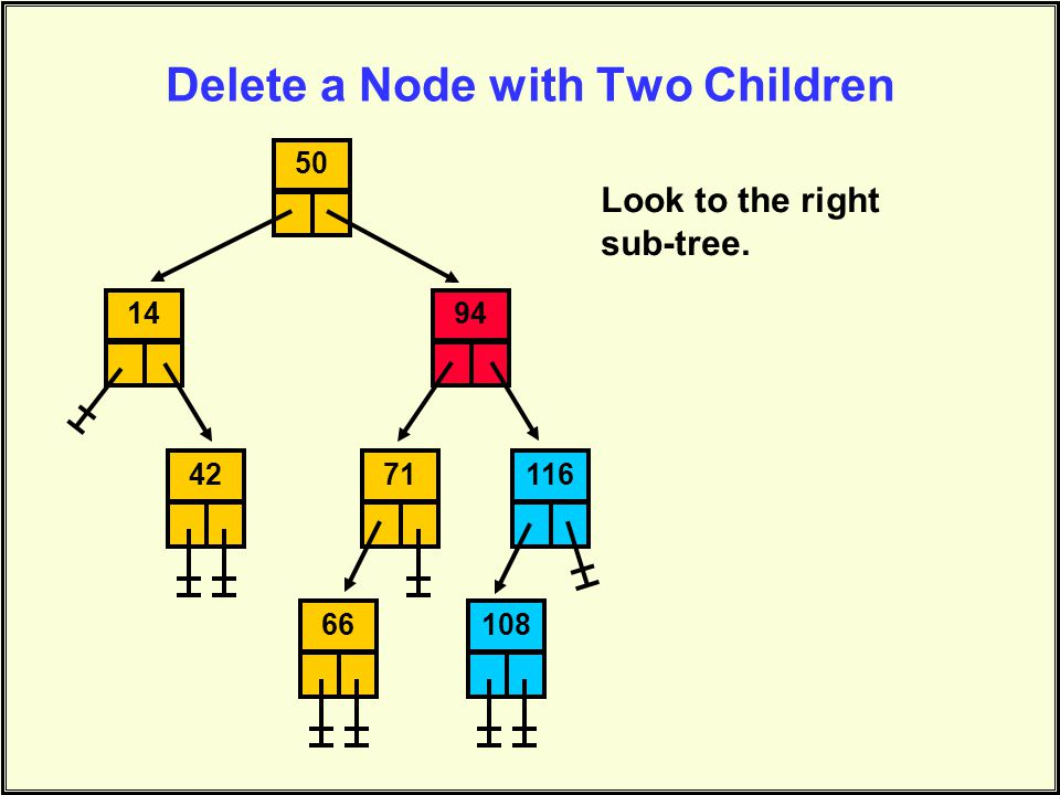 Delete a Node with Two Children 145094711161086642 Look to the right sub-tree.