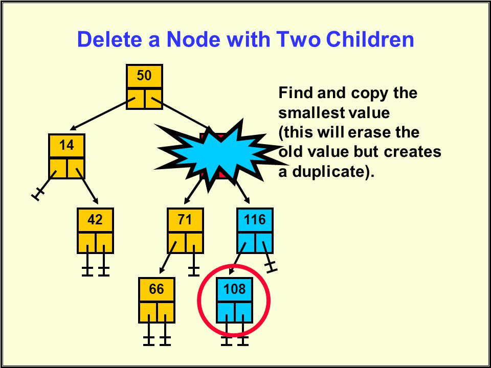 Delete a Node with Two Children 145094711161086642 Find and copy the smallest value (this will erase the old value but creates a duplicate).