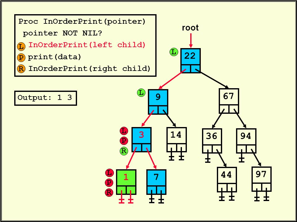 Proc InOrderPrint(pointer) pointer NOT NIL? InOrderPrint(left child) print(data) InOrderPrint(right child) 22 root 6736314447949719 Output: 1 3 L P R
