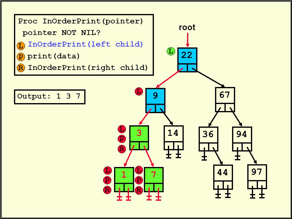 Proc InOrderPrint(pointer) pointer NOT NIL? InOrderPrint(left child) print(data) InOrderPrint(right child) 22 root 6736314447949719 Output: 1 3 7 L P
