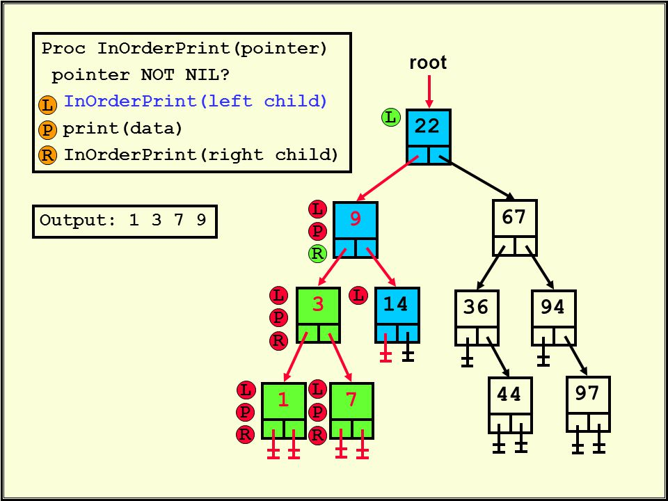 Proc InOrderPrint(pointer) pointer NOT NIL? InOrderPrint(left child) print(data) InOrderPrint(right child) 22 root 6736314447949719 Output: 1 3 7 9 L
