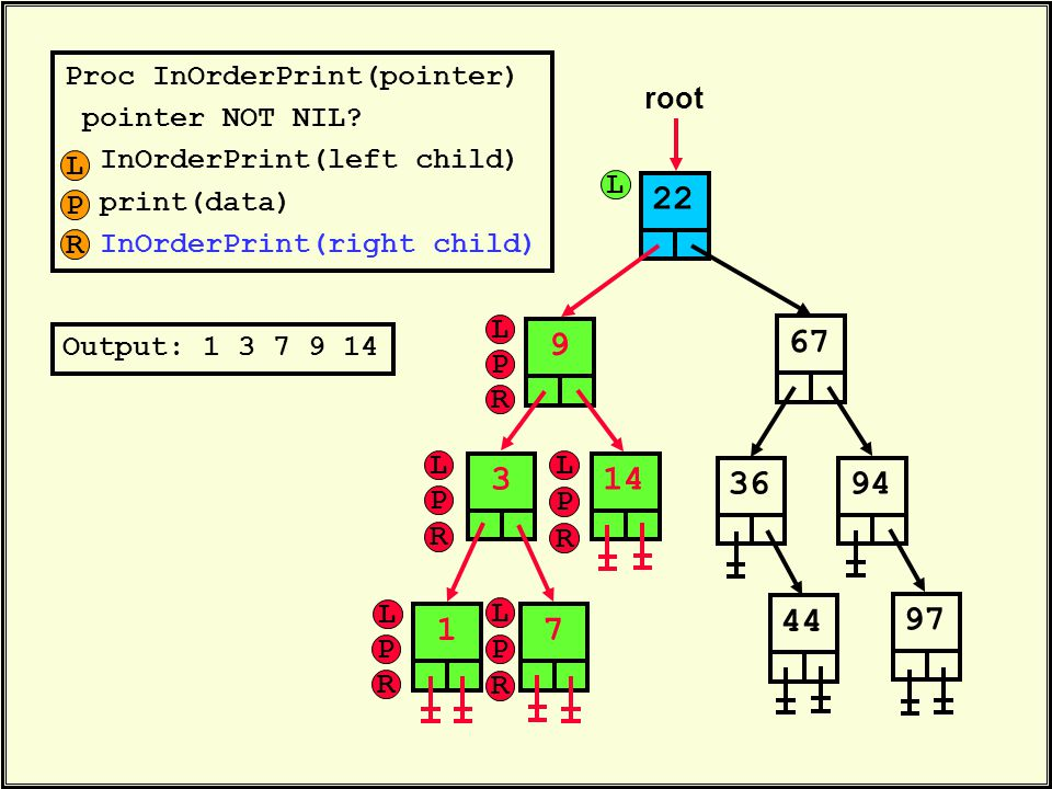 Proc InOrderPrint(pointer) pointer NOT NIL? InOrderPrint(left child) print(data) InOrderPrint(right child) 22 root 6736314447949719 Output: 1 3 7 9 14
