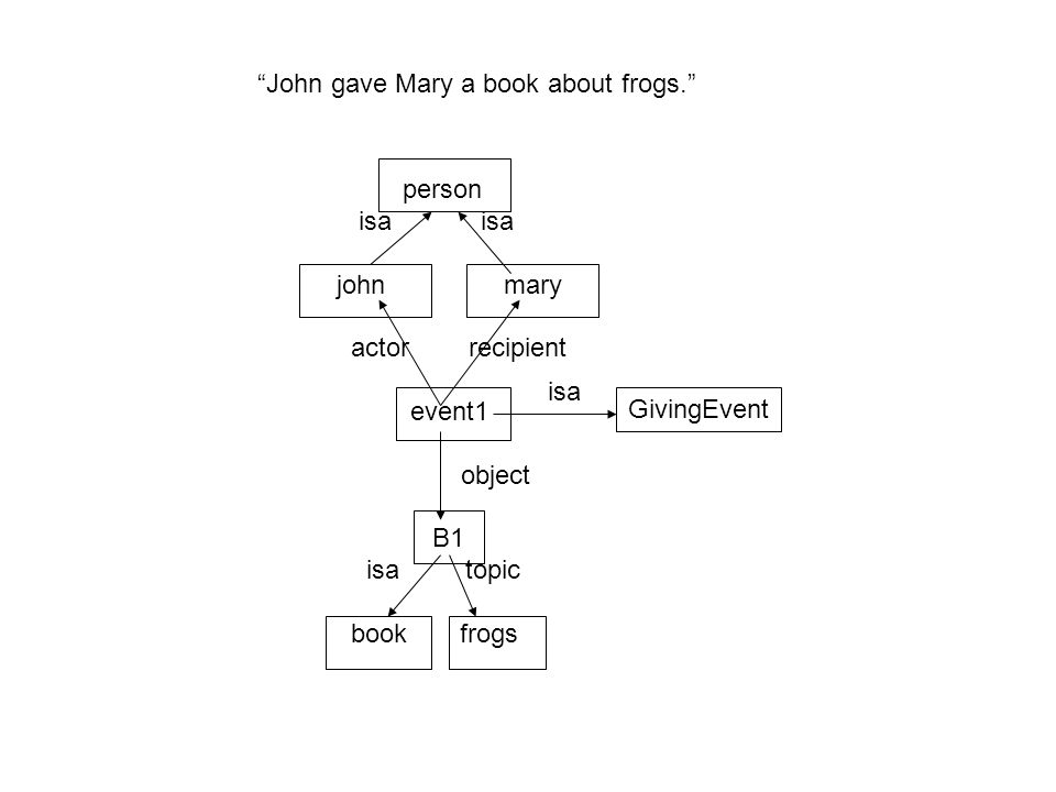 John gave Mary a book about frogs.