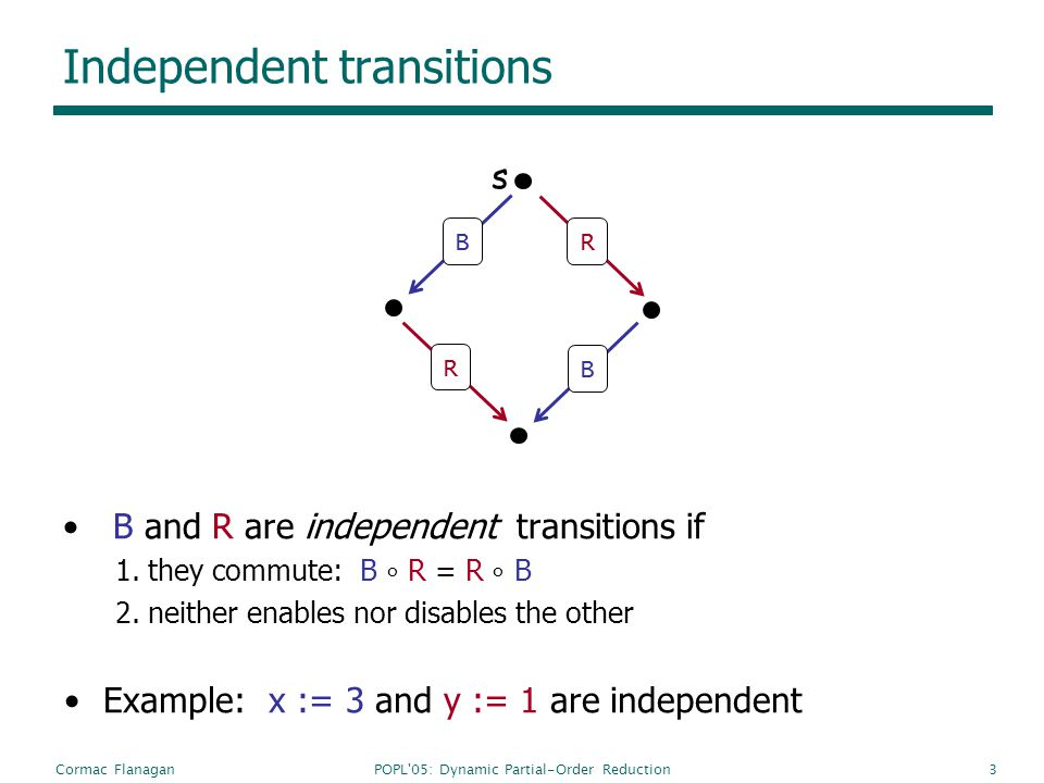 POPL'05: Dynamic Partial-Order ReductionCormac Flanagan3 Independent transitions B and R are independent transitions if 1.they commute: B R = R B 2.ne