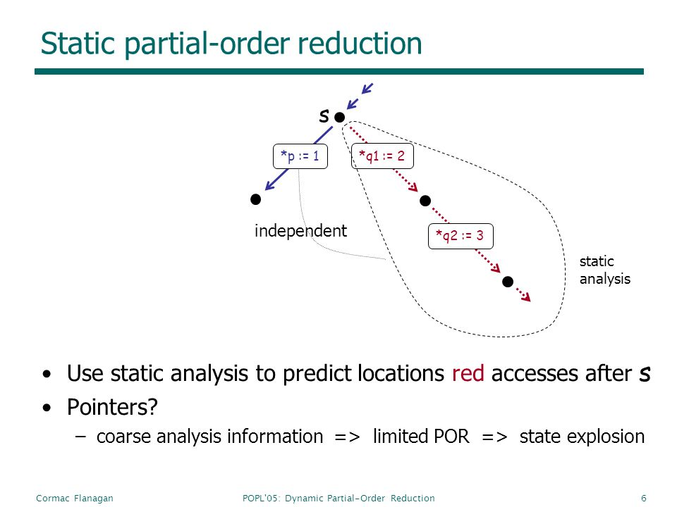 POPL 05: Dynamic Partial-Order ReductionCormac Flanagan6 Static partial-order reduction Use static analysis to predict locations red accesses after s Pointers.