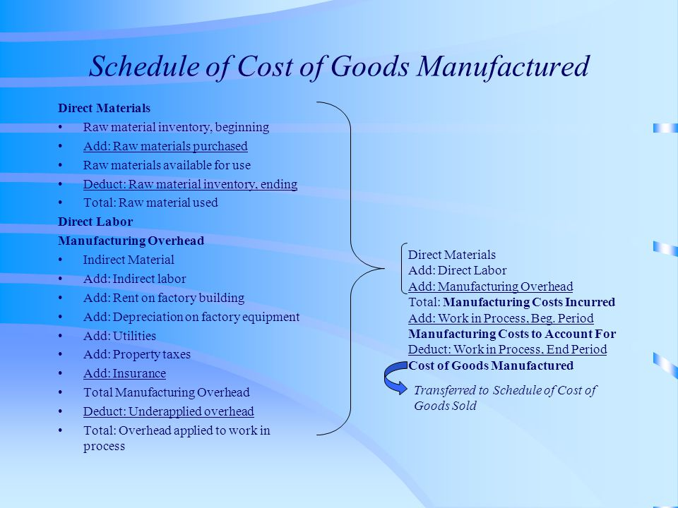 Schedule of Cost of Goods Manufactured Direct Materials Raw material inventory, beginning Add: Raw materials purchased Raw materials available for use