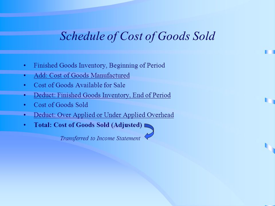 Schedule of Cost of Goods Sold Finished Goods Inventory, Beginning of Period Add: Cost of Goods Manufactured Cost of Goods Available for Sale Deduct: