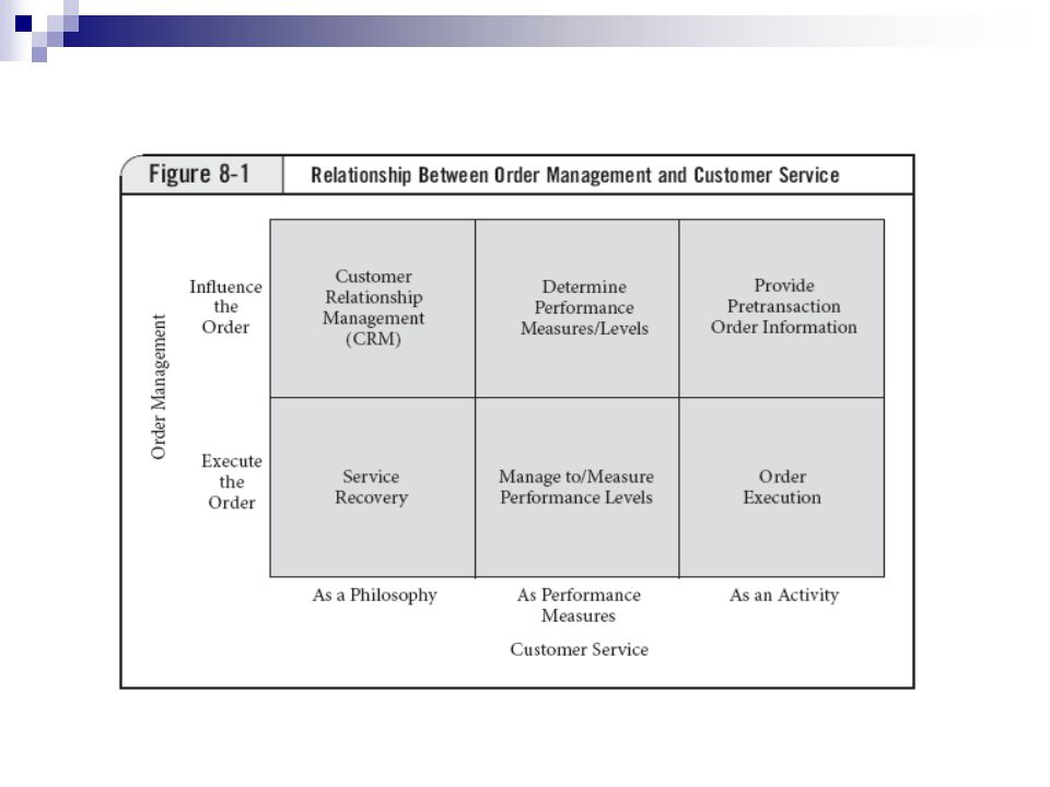 Customer relationship management : is the art and science of strategically positioning customers to improve the profitability of the organization and enhance its relationships with its customer base.