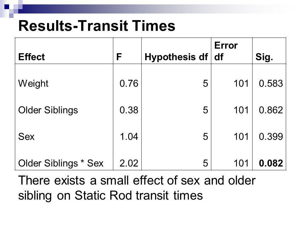 Results-Transit Times EffectFHypothesis df Error dfSig. Weight0.7651010.583 Older Siblings0.3851010.862 Sex1.0451010.399 Older Siblings * Sex2.0251010