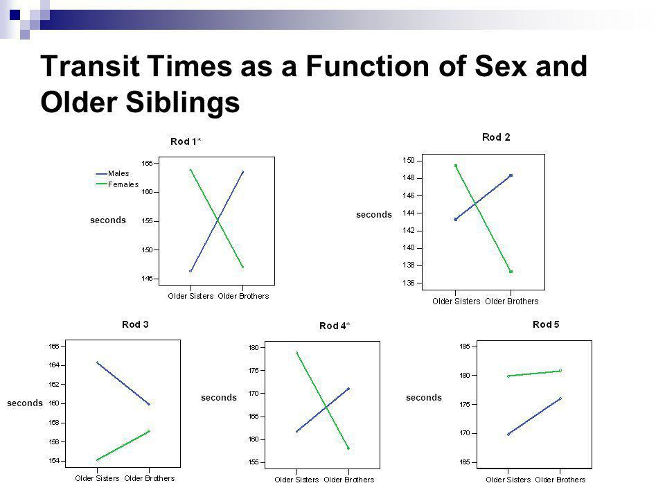 Transit Times as a Function of Sex and Older Siblings seconds