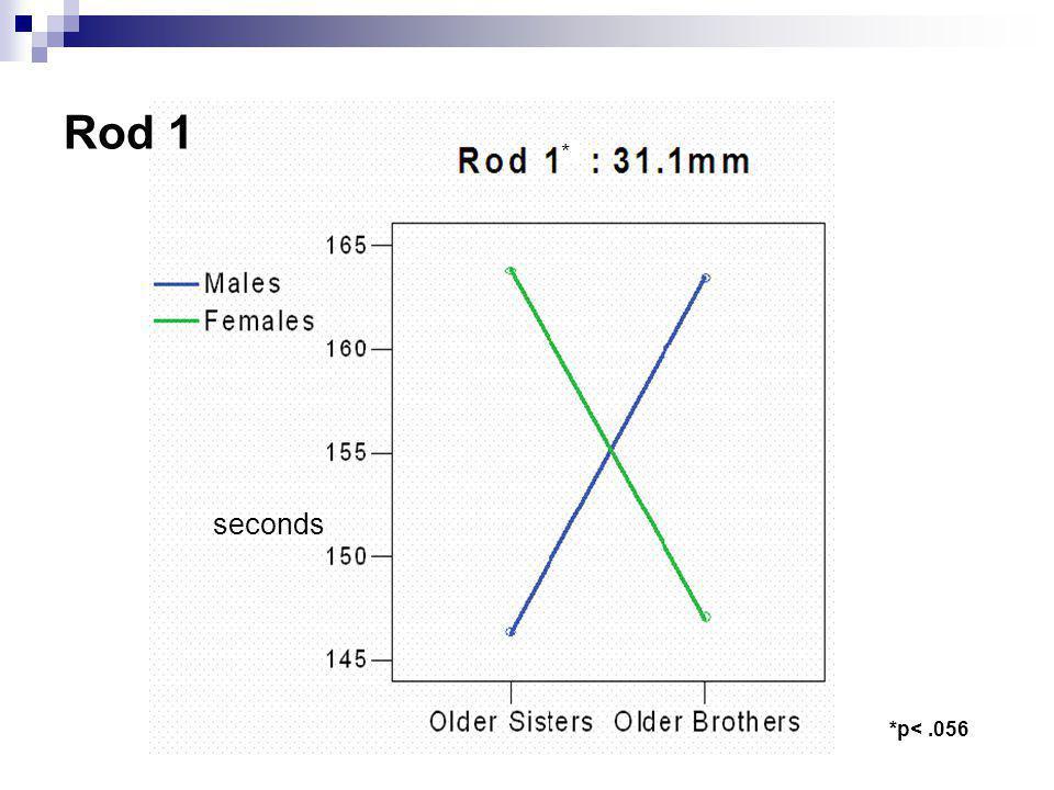 Rod 1 * seconds *p<.056