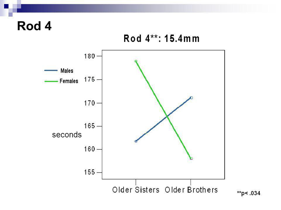 **p<.034 seconds Rod 4